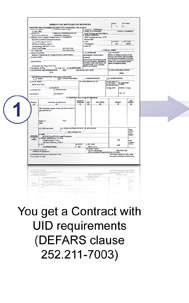 UID Compliance Flowchart Step 1: Get A Contact With UID Requirements - DEFARS Clause 252.211-7003