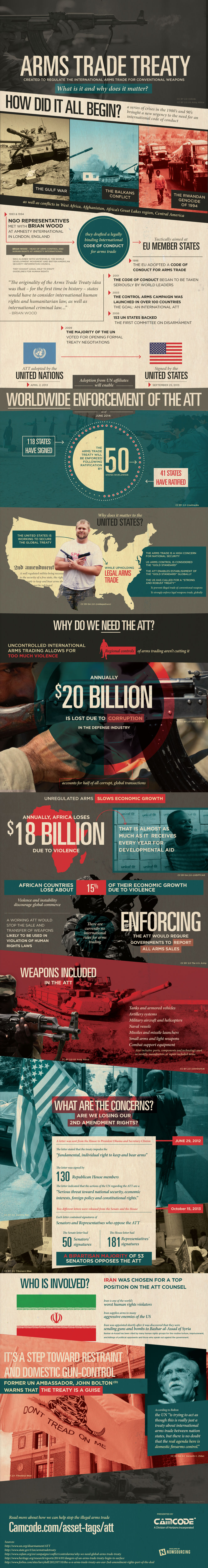 Learn about the united nations arms trade treaty and why it matters