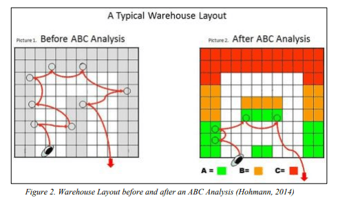 Warehouse Layout Before & After ABC Analysis by Kyle T. Bentz