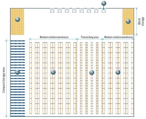 Warehouse Layout Design by Interlake Mecalux