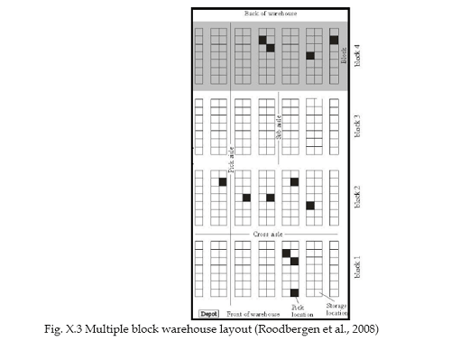 Multiple Block Warehouse Layout (Goran Dukic & Opetuk Tihomir via ResearchGate)