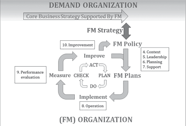 Demand Organization