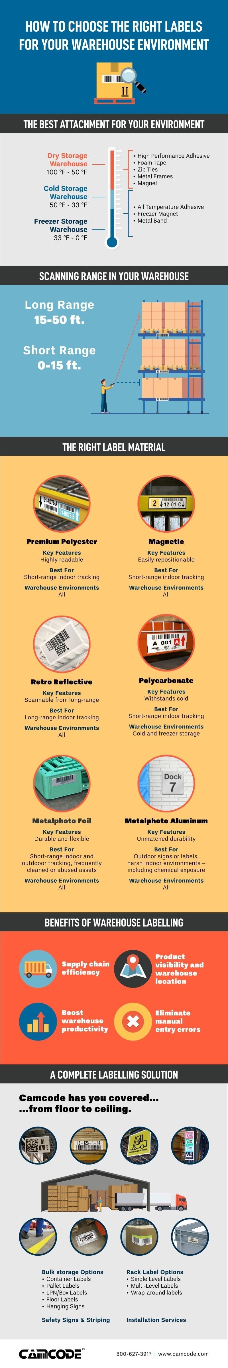 Choosing the Right Warehouse Labels Infographic